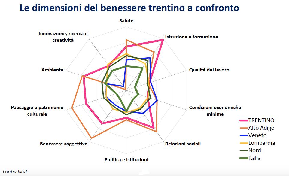 Dati economici Trentino